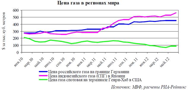 Цена газа в регионах мира