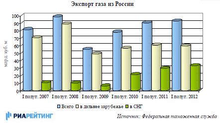 Экспорт газа из России