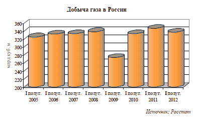 Добыча газа в России