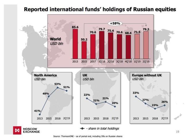 Более 50% инвестиций в акции РФ приходятся на США
