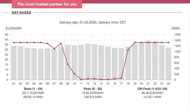 Цены на электроэнергию в Украине подняли для заработка Ахметова