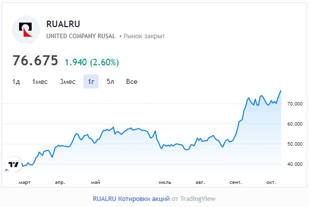 Цена алюминия на бирже превысила максимум с 2008 года