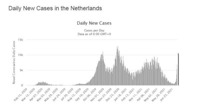 В Нидерландах заболеваемость COVID выросла в 19 раз