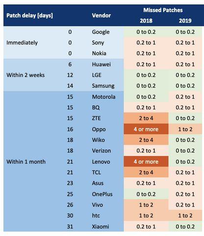 Nokia и Sony в лидерах по скорости доставки патчей для Android