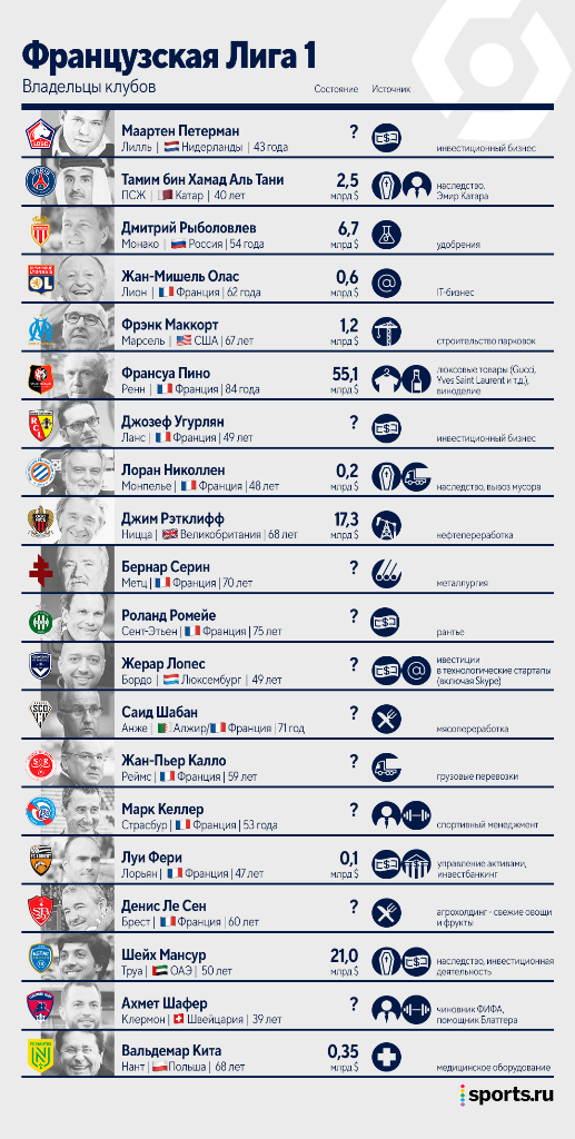 Кому принадлежать ведущие футбольные клубы Европы: инфографика