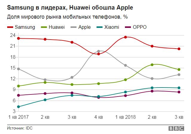 Темные времена: почему Apple и Samsung резко ухудшили прогнозы продаж смартфонов?