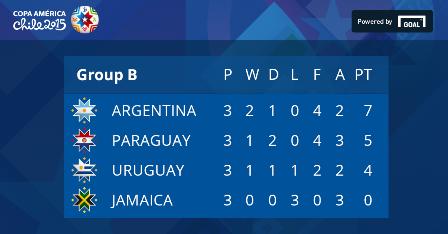Copa-America-2015: Аргентина – Ямайка – 1:0, Уругвай в четвертьфинале