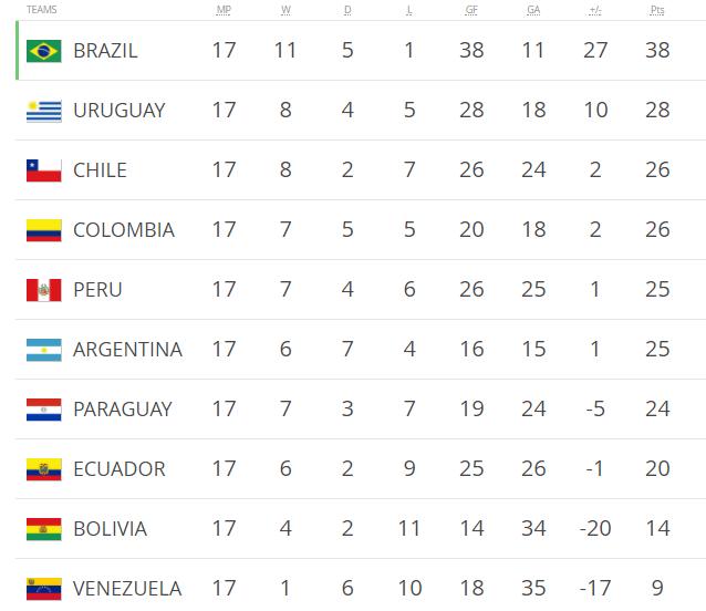 Аргентина - Перу
