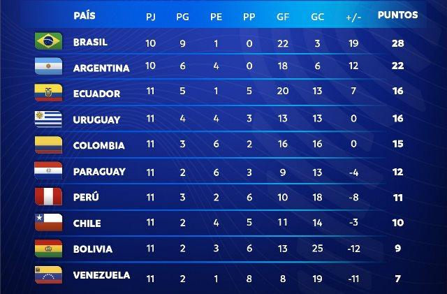 ЧМ-2022: Аргентина разгромила Уругвай, первая осечка Бразилии
