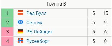 Лига Чемпионов: Динамо побеждает Астану, Рапид обыграл Спартак