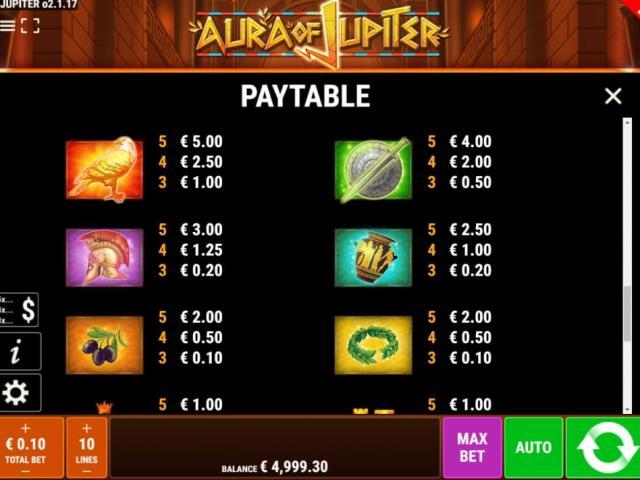 Aura of Jupiter: обзор нового слота от РиоБет казино