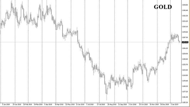 Центробанк РФ второй год подряд терпит убытки на рынке Forex?