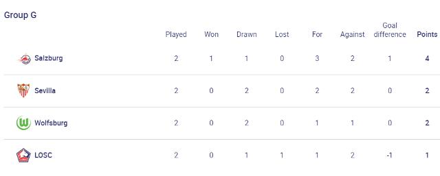 Лига Чемпионов: Бавария разгромила Динамо, Ювентус обыграл Челси