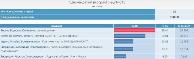 Борислав Береза: Правый Сектор не пойдет в коалицию в парламенте