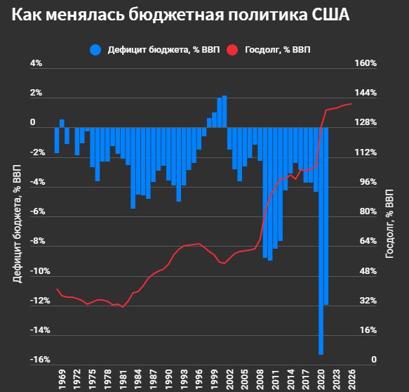 План Байдена: финансовым рынкам грозит обвал на 20%