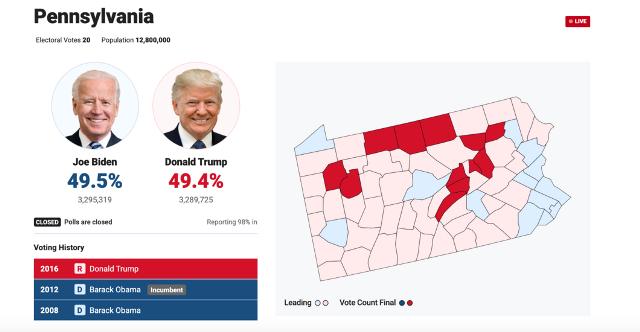 Выборы в США: Байден опережает Трампа в Пенсильвании
