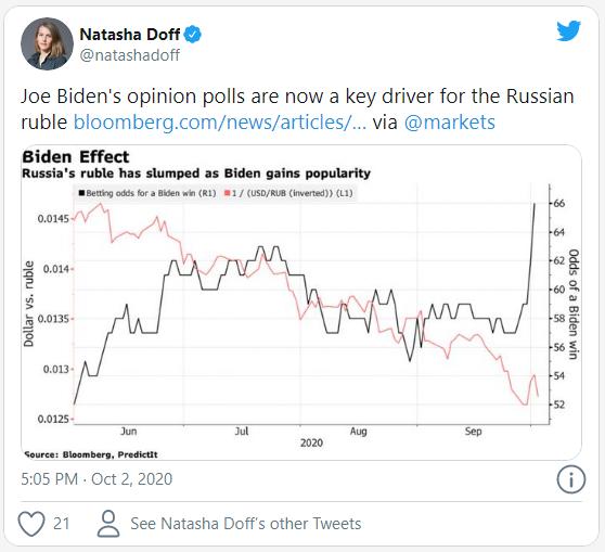 Bloomberg: курс российского рубля напрямую зависит от шансов Байдена на выборах