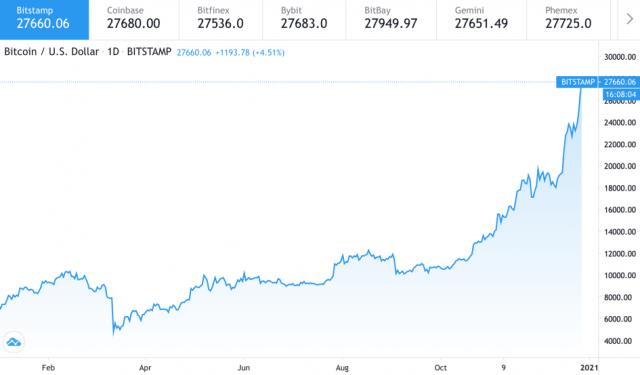 Биткоин за сутки вырос на $3000 и установил новый исторический максимум