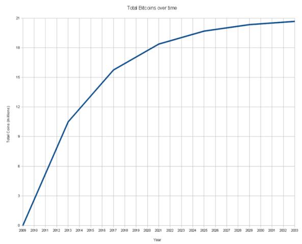График эмиссии биткоинов до 2030 года