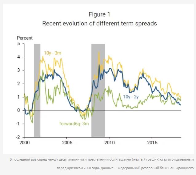 Рынок гособлигаций США показал начало глобального кризиса