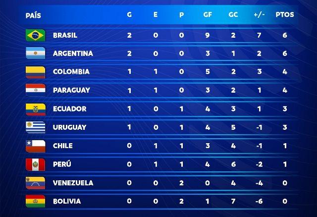 ЧМ-2022: очередные победы Бразилии и Аргентины, Эквадор обыграл Уругвай