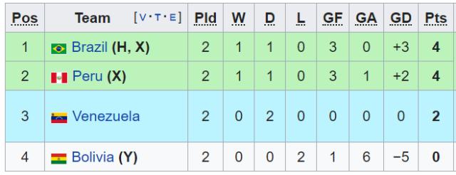 Copa America: перуанцы дожали Боливию, Бразилия не смогла обыграть Венесуэлу