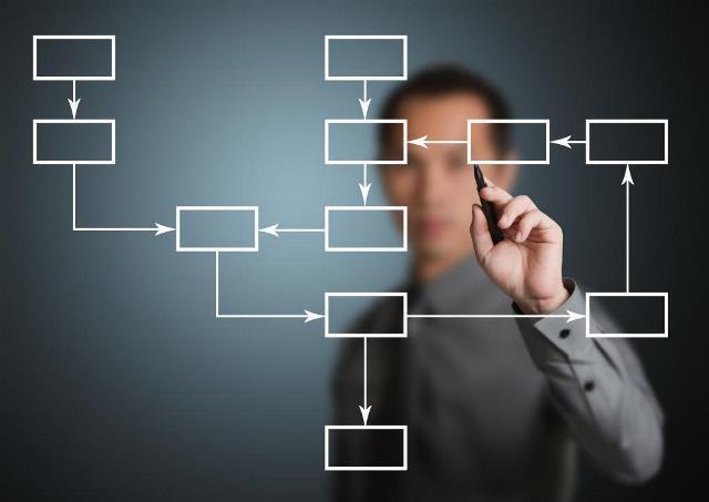 Виды и разновидности бизнес-процессов: для чего это нужно?
