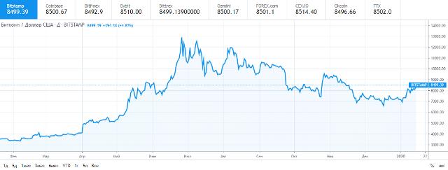 Цена BTC превысила отметку в $8500