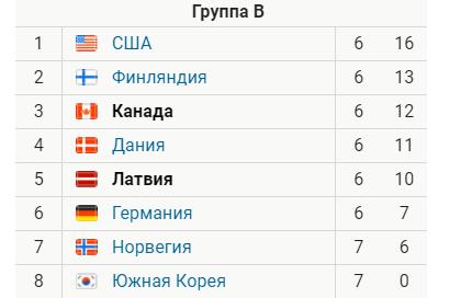 Канада - Латвия