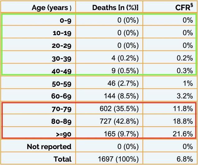 Коронавирус в Италии: статистика смертности по возрастам