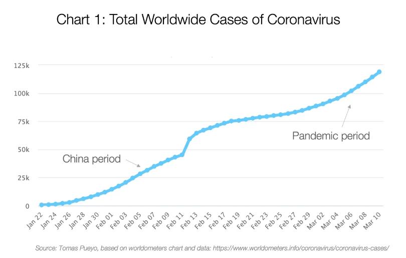 Medium: сколько на самом деле больных коронавирусом и как его победить
