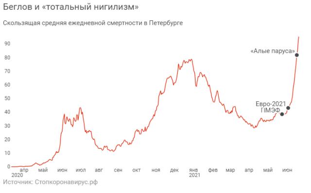 Избыточная смертность от COVID в РФ может превысить 300 тысяч человек за лето