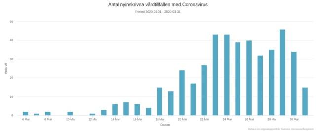 Правильный карантин: как Швеция справляется с коронавирусом