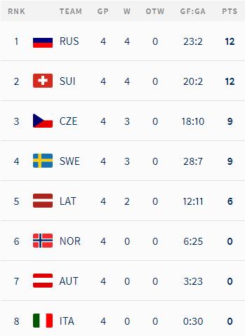 ЧМ по хоккею: Чехия перестреляла Латвию, непростые победы Финляндии и Канады