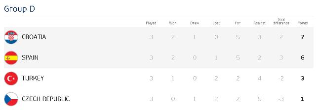 Евро-2016: громкие победы Турции и Хорватии