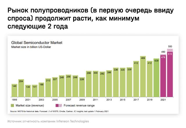 Глобальный сбой на рынке технологий: кто выиграет от дефицита полупроводников