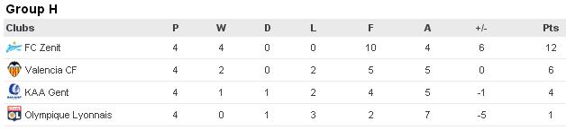 Лига Чемпионов-2015/2016: киевское Динамо уступает Челси