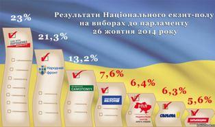 Данные всех экзит-полов: в Раду проходят 7 партий