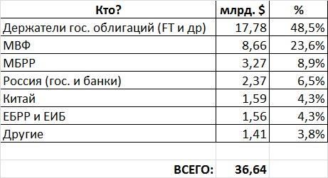 Как США, Россия, ЕС и Китай разделят Украину