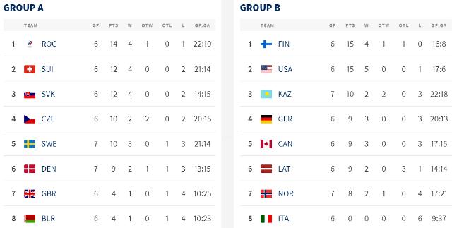 ЧМ по хоккею: Швеция впервые в истории пролетает мимо четвертьфинала