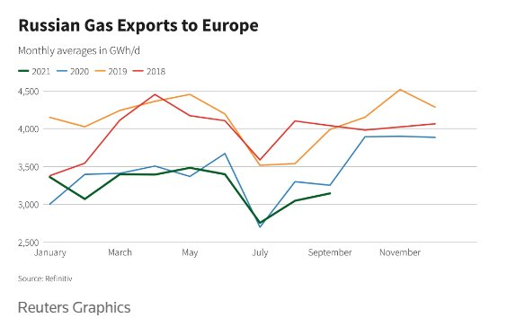 Reuters: ЕС оказался на крючке у Газпрома