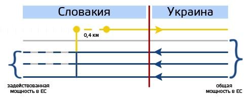 Почему от меморандума между Украиной и Словакией выиграл Газпром