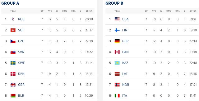 ЧМ по хоккею: Германия вытащила Канаду в четвертьфинал