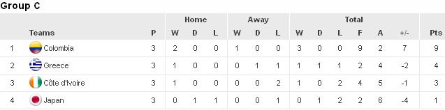 ЧМ-2014: Греция в драматичном матче берет путевку в плей-офф