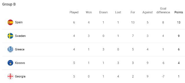 ЧМ-2022: Греция обыграла Швецию, разгромные победы Италии и Германии