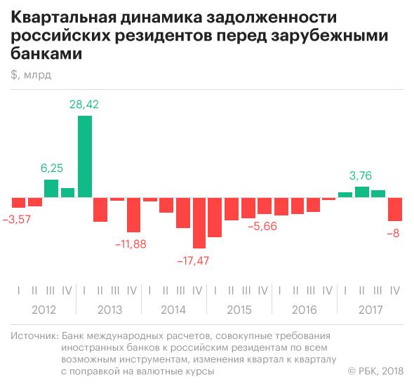 Иностранное кредитование РФ