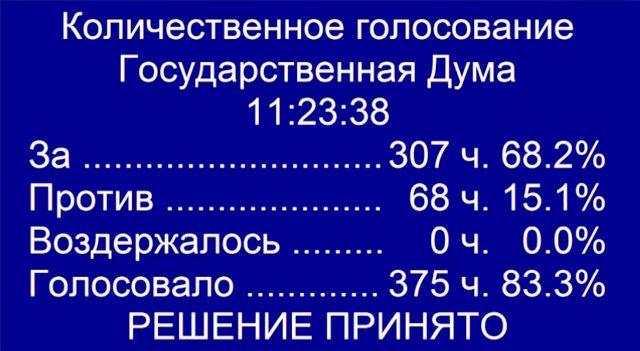 Парламент РФ принял окончательную редакцию закона об изоляции Рунета