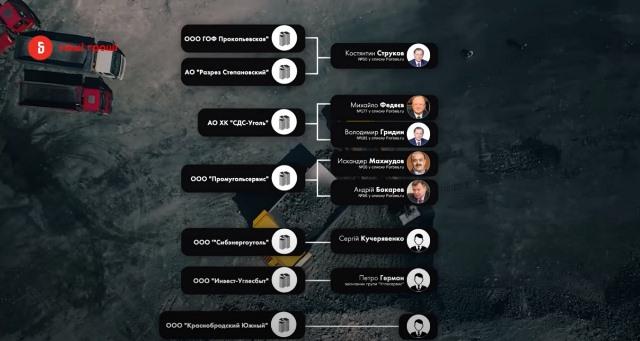 Коломойский продает в Украину уголь из России и ДНР