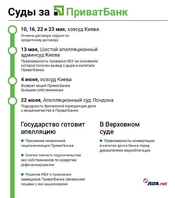 Борьба за Приватбанк: Коломойский хочет получить все
