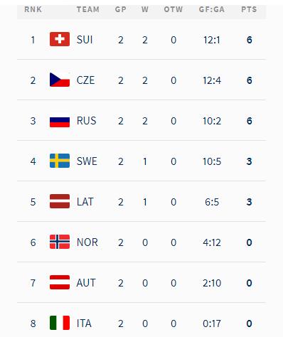 ЧМ по хоккею: Швейцария вырвала победу нал Латвией, Швеция и Канада разгромили аутсайдеров